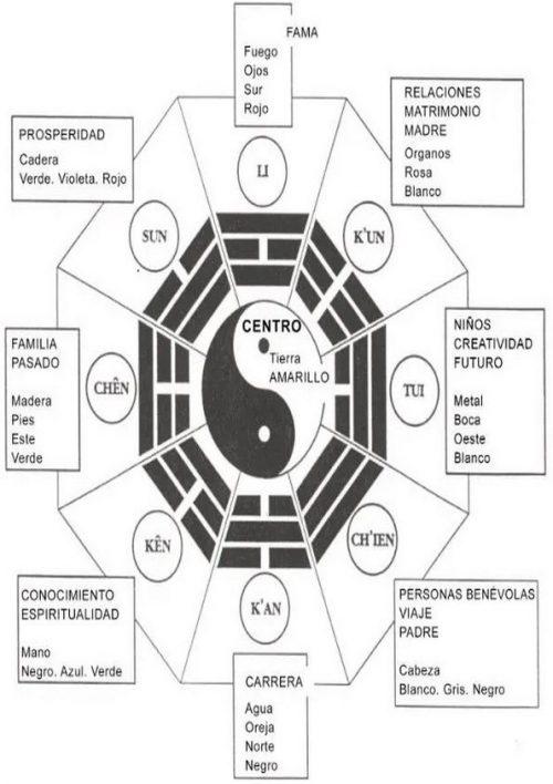 yin-yan-mapa-bagua
